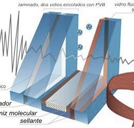 cristal-aislamiento-acustico