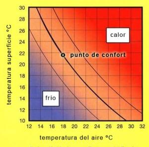 diagrama del confort térmico