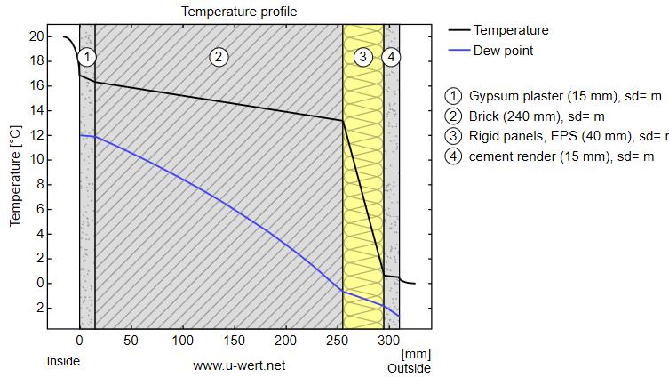 curva de temperatura en muro exterior con aislamiento térmico exterior y sin humedades por condensación