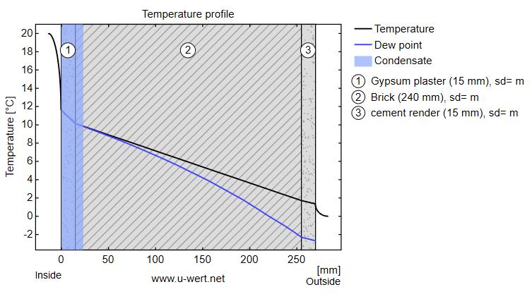 curva de temperatura en muro exterior sin aislamiento térmico y humedades por condensación