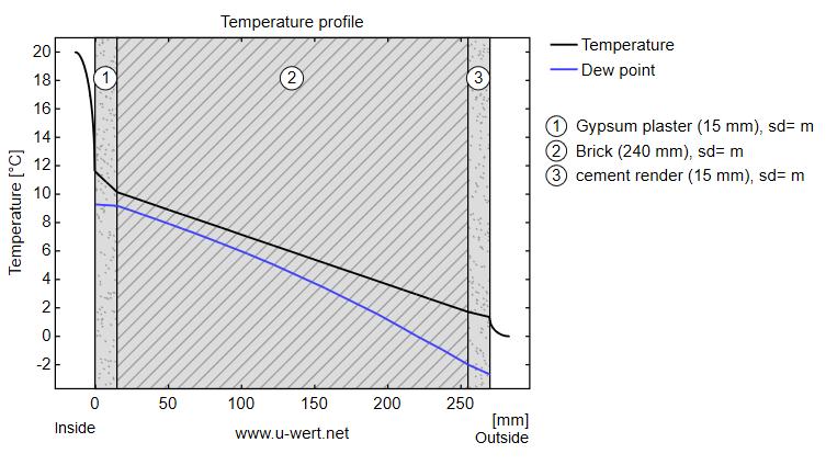 curva de temperatura en muro exterior sin aislamiento térmico