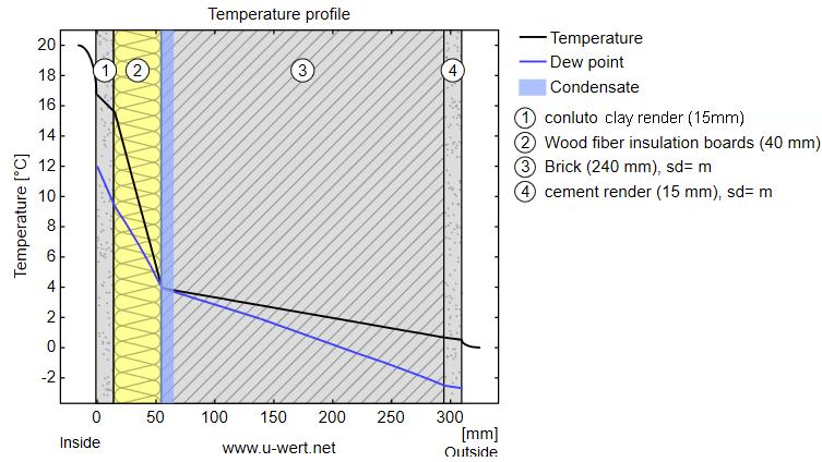 temperatura-curva-aislamiento-interior