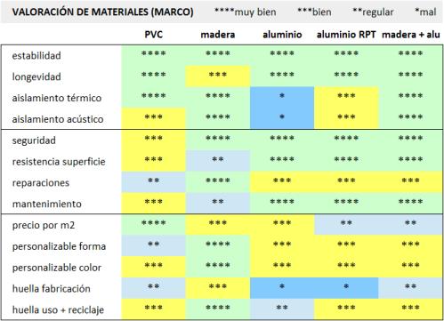 comparativa-materiales-carpinteria-madera-PVC-aluminio