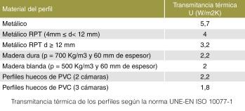 tabla-UNE-EN-ISO10077-1-