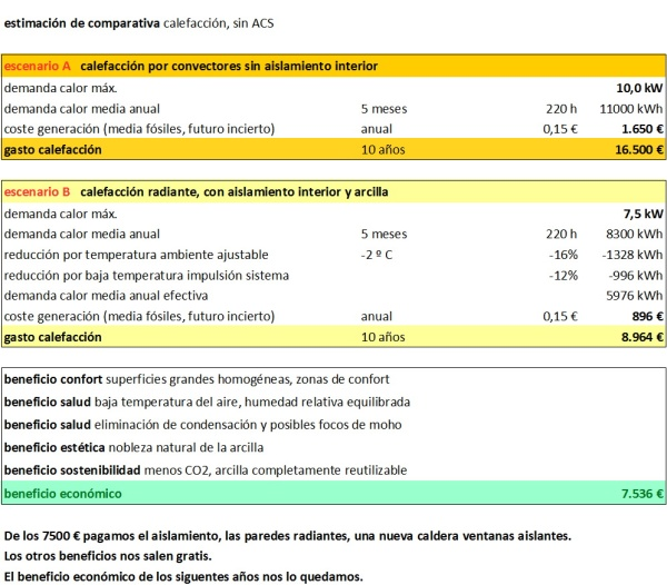 comparativa entre gastos para calefacción de radiadores y paredes aisladas con sistema radiante